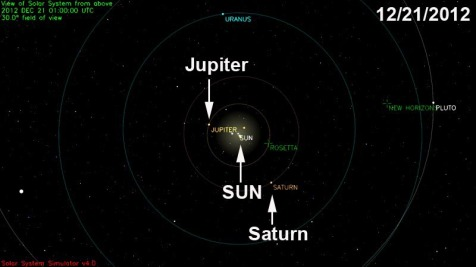 Position of Jupiter and Saturn on December 21, 2012