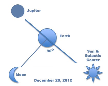 The alignment that happens on December 20, 2012