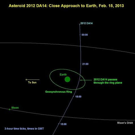 Diagram of 2012 DA14 passing the Earth on 15 February 2013
