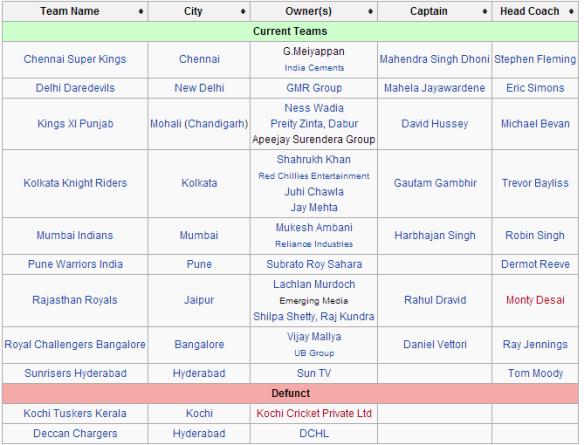 IPL franchises