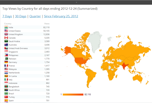 Top Views by Country for all days ending 2012-12-24 (Summarized)