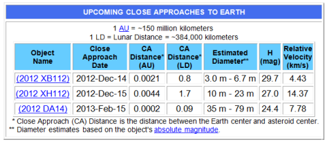 UPCOMING CLOSE APPROACHES TO EARTH