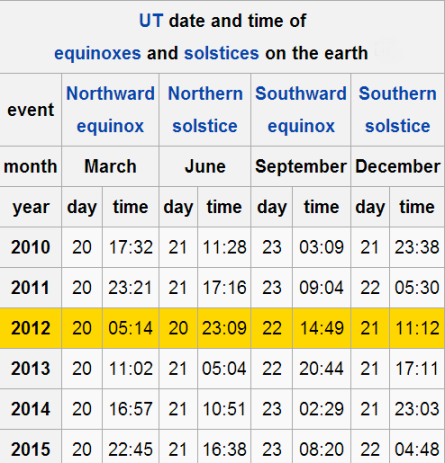 UT date and time of equinoxes and solstices on the earth