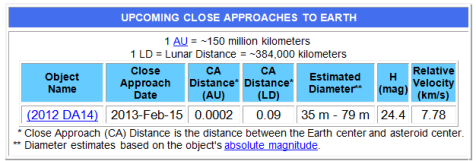 UPCOMING CLOSE APPROACHES TO EARTH - 2