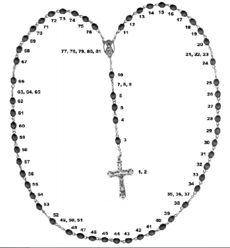 The Catholic Rosary