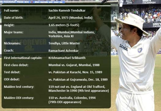Sachin Factoid (Source: sports.ndtv.com)