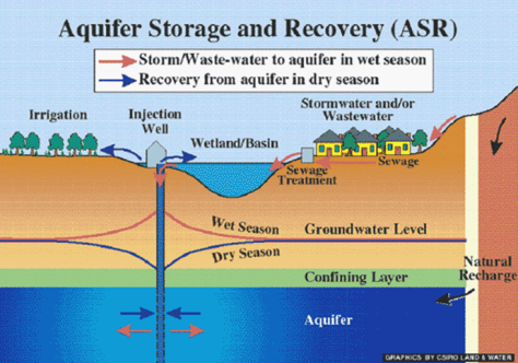 Aquifer Storage and Recovery (ASR)