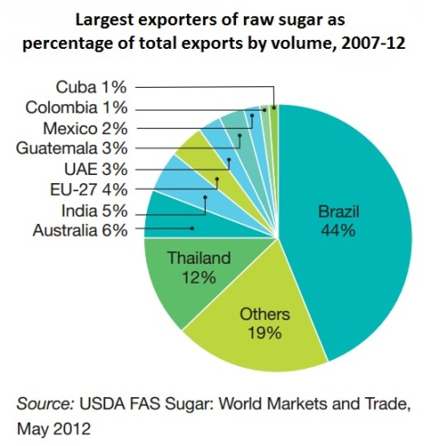 Largest exporters of raw sugar as percentage of total exports by volume, 2007-12