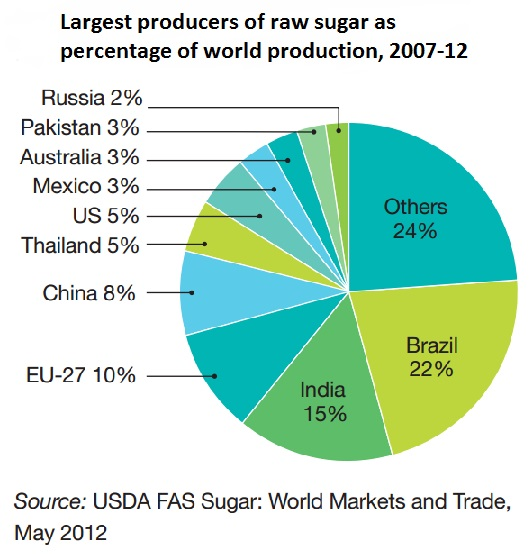 Largest producers of raw sugar as percentage of world production, 2007-12