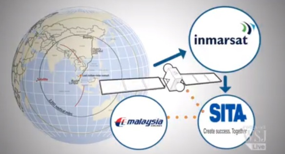 Pings to Inmarsat (video grab from Wall Street Journal)