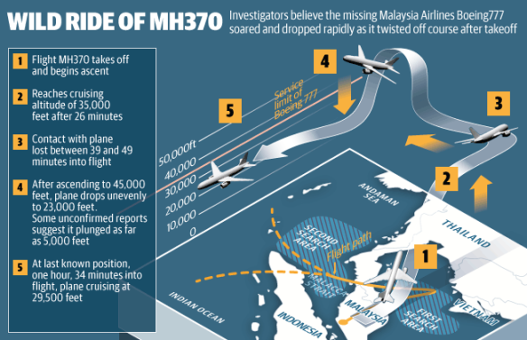 Wild ride of MH370 (Source: heraldsun.com.au)