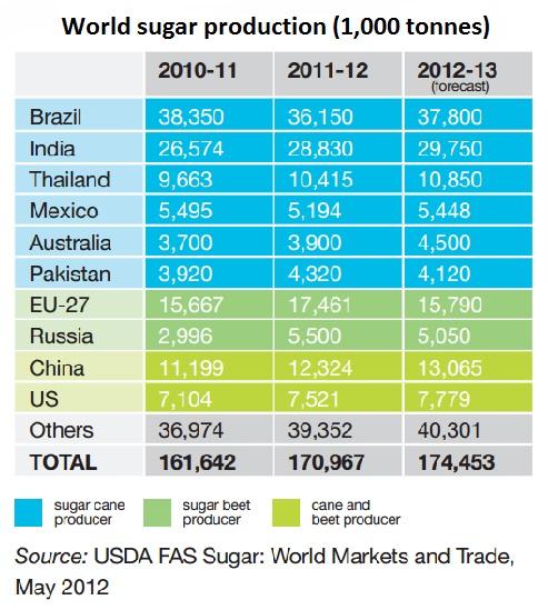 World sugar production (1,000 tonnes)