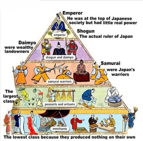 Feudal Japan (Source: millparksc.libguides.com)