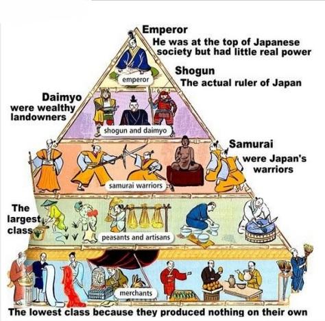 Feudal Japan (Source: millparksc.libguides.com)