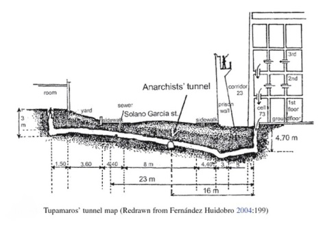 Tupamaros' Tunnel map