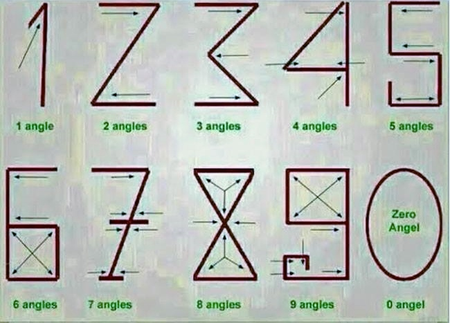 Numerals and angles