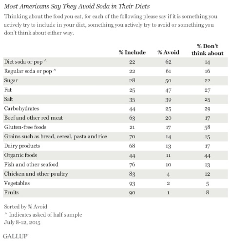 Gallup Consumption Habits Poll, (Source - gallup.com)